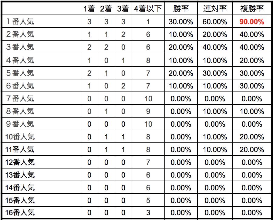 スプリングステークス2018単勝人気別データ