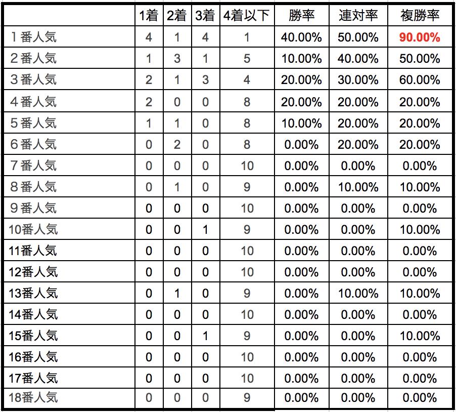 高松宮記念2018単勝人気別データ