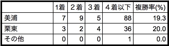 フラワーカップ2018所属別データ