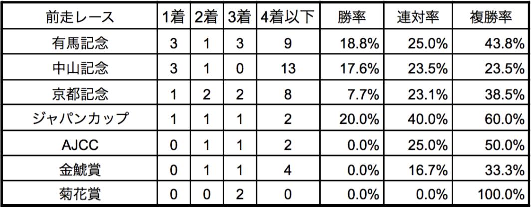 大阪杯2018前走別データ
