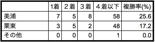 スプリングステークス2018所属別データ