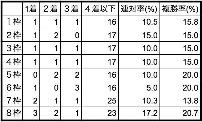 皐月賞2018枠順別データ