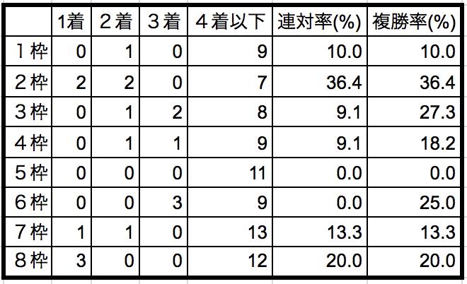 マイラーズカップ2018 枠順別データ