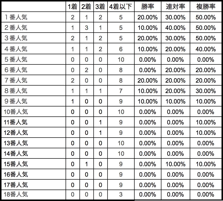 皐月賞2018単勝人気別データ
