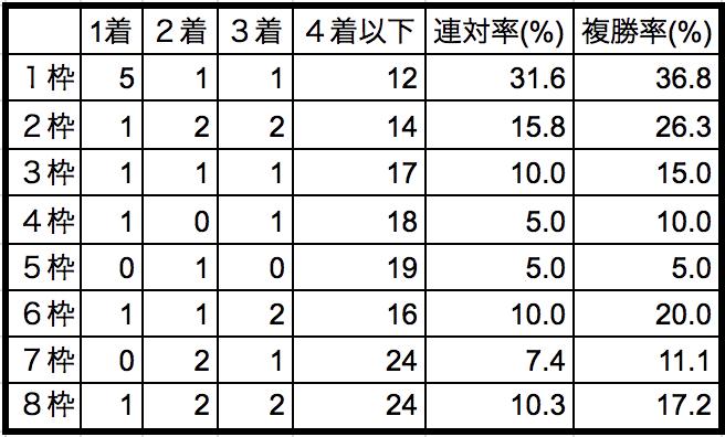 天皇賞春2018枠順別データ