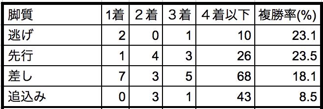 皐月賞2018脚質別データ