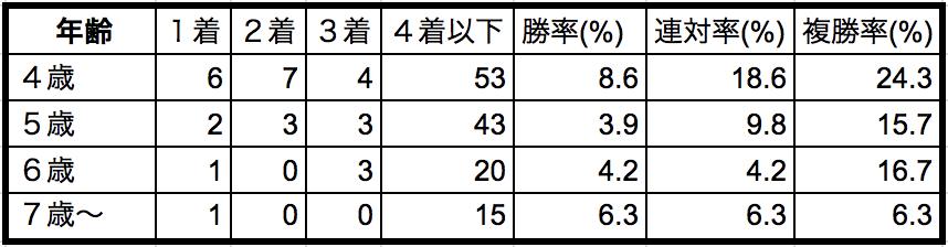 阪神牝馬ステークス2018年齢別データ