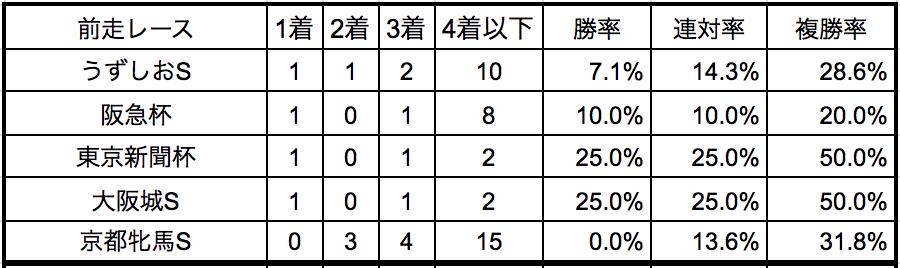 阪神牝馬ステークス2018前走別データ