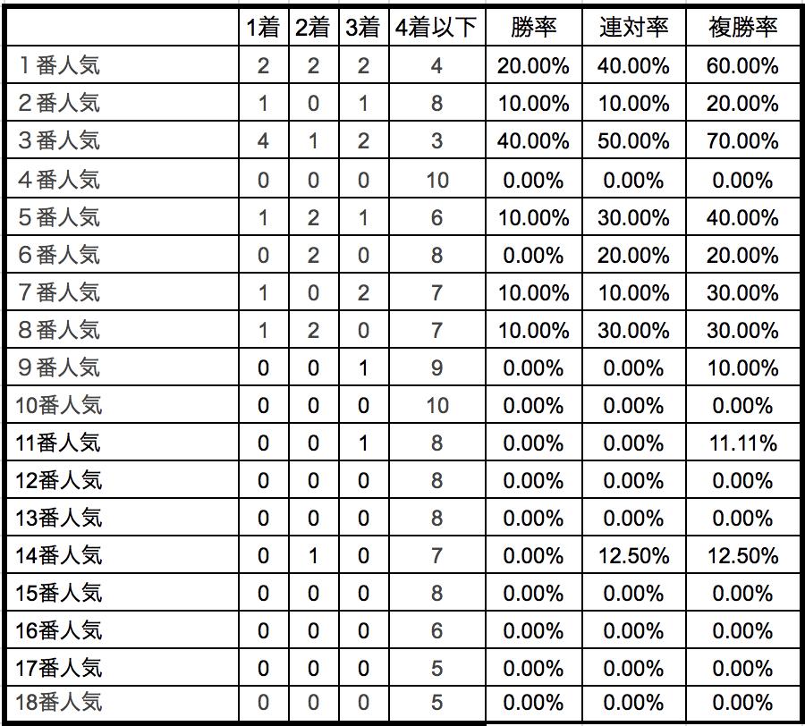 マイラーズカップ2018 単勝人気別データ