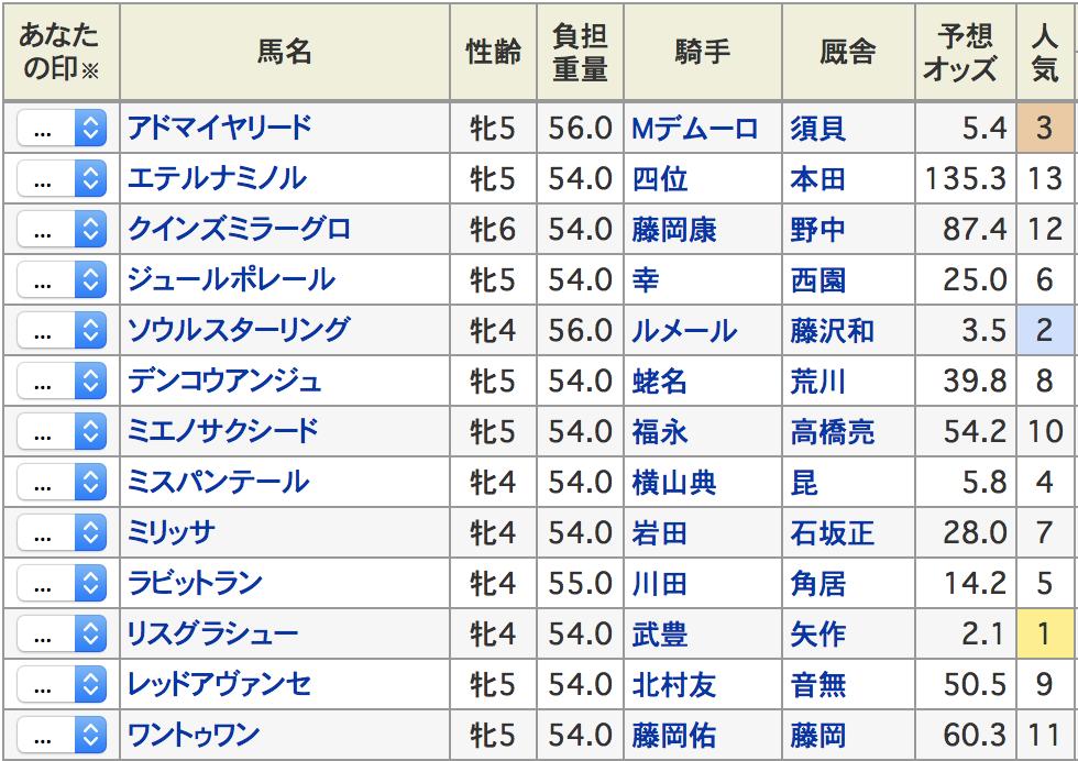 阪神牝馬ステークス2018出走予定馬