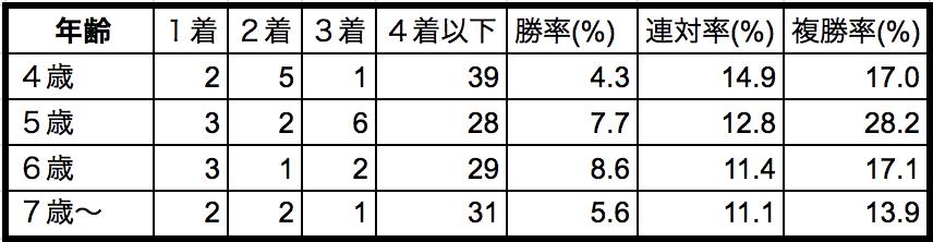 マイラーズカップ2018年齢別データ