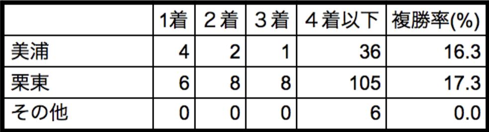 天皇賞春2018所属別データ
