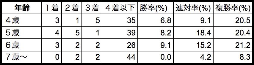 天皇賞春2018年齢別データ
