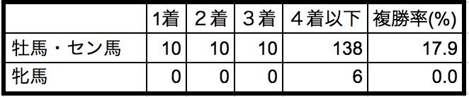 天皇賞春2018性別データ