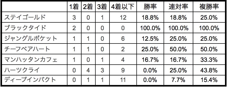 天皇賞春2018種牡馬別データ