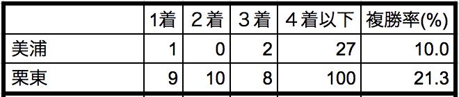マイラーズカップ2018 所属別データ