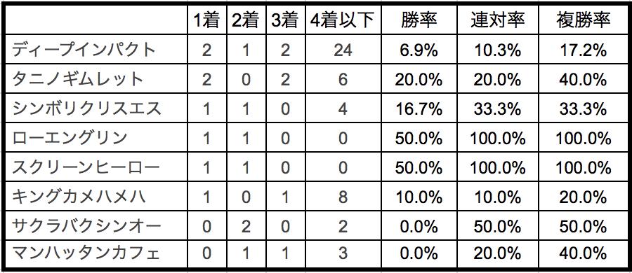 安田記念2018種牡馬別データ
