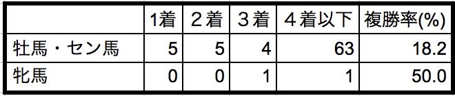 平安ステークス2018性別データ