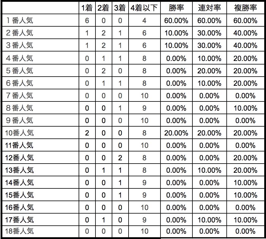 NHKマイルカップ2018単勝人気別データ