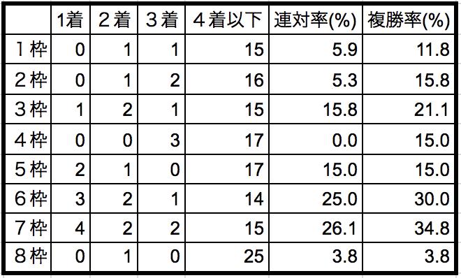 京王杯スプリングカップ2018枠順別データ