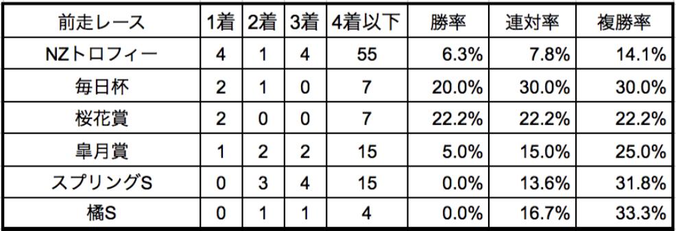 NHKマイルカップ2018前走別データ