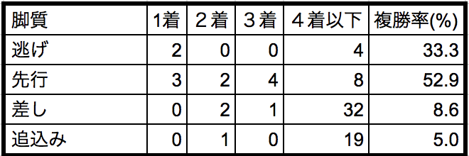 平安ステークス2018脚質別データ