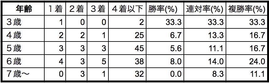 安田記念2018年齢別データ