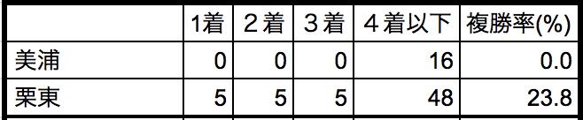 平安ステークス2018所属別データ