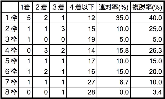 日本ダービー2018枠順別データ