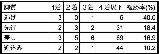 NHKマイルカップ2018脚質別データ
