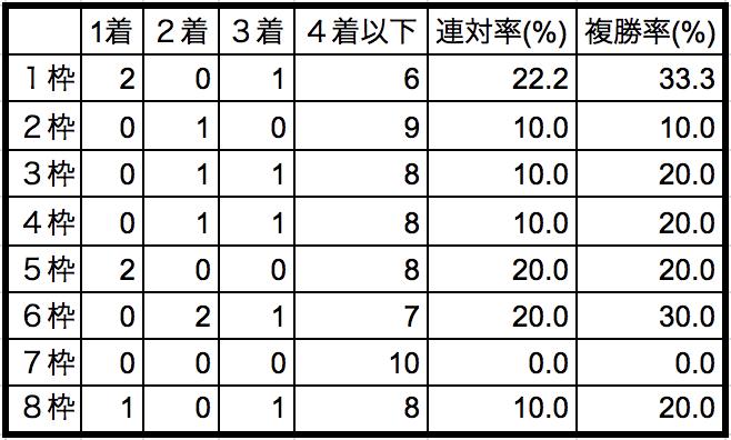 平安ステークス2018枠順別データ