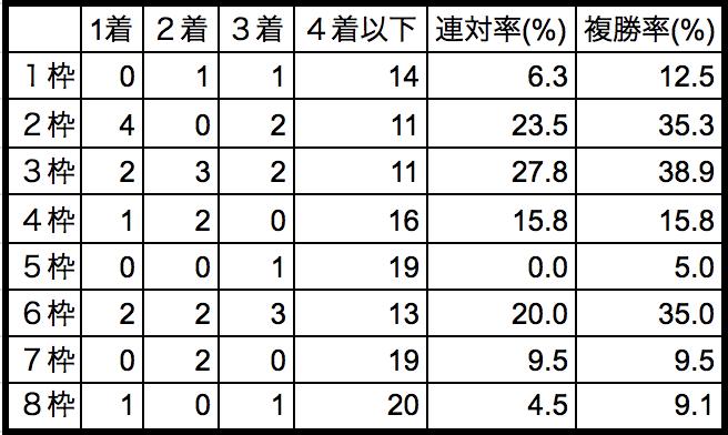 京都新聞杯2018枠順別データ