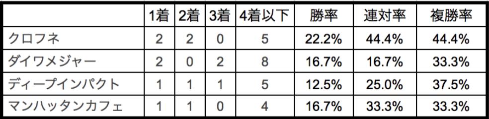 NHKマイルカップ2018種牡馬別データ