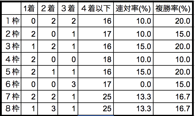 NHKマイルカップ2018枠順データ