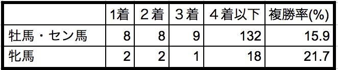 NHKマイルカップ2018性別データ
