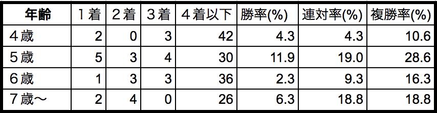 京王杯スプリングカップ2018年齢別データ