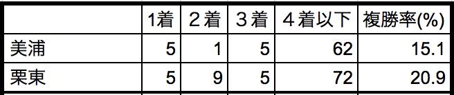 京王杯スプリングカップ2018所属別データ
