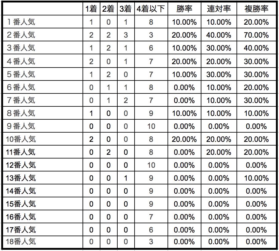 京王杯スプリングカップ2018単勝人気別データ
