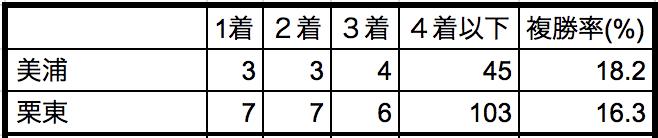 日本ダービー2018所属別データ