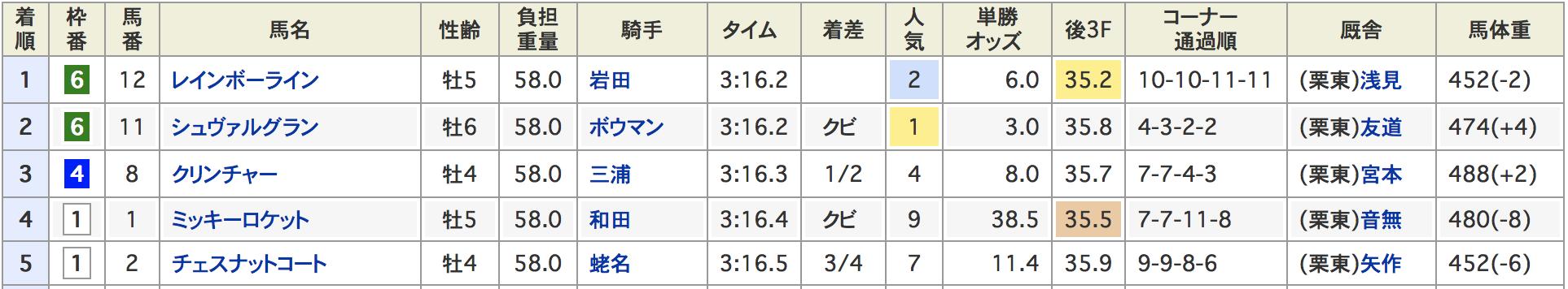 NHKマイルカップ2018天皇賞春2018結果