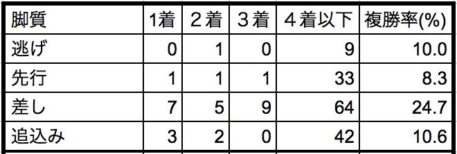 オークス2018脚質別データ