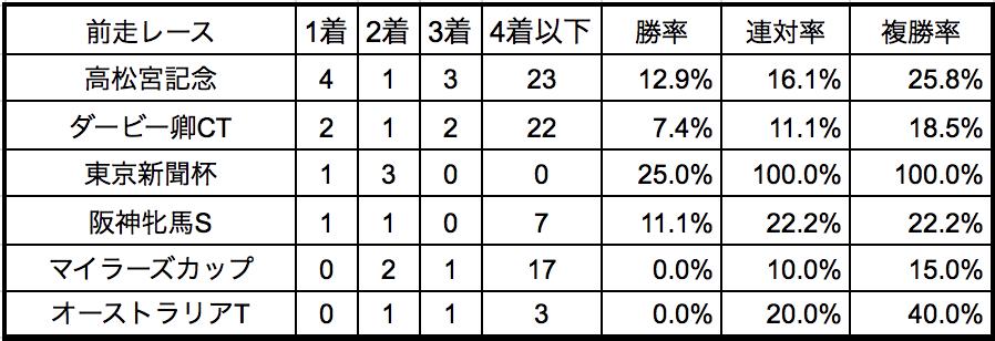 京王杯スプリングカップ2018前走別データ