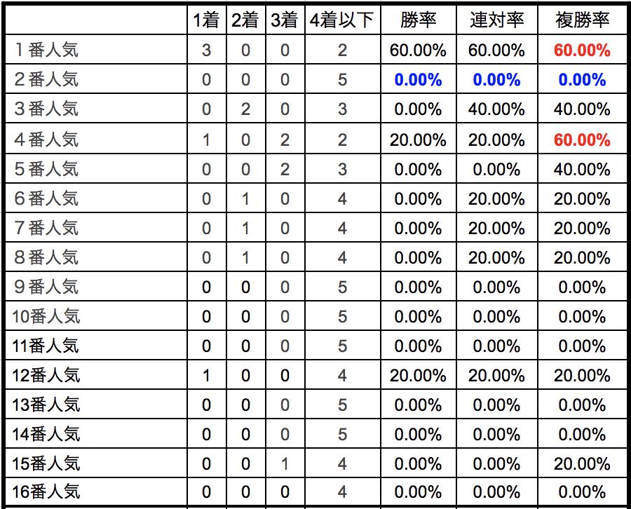 平安ステークス2018単勝人気別データ