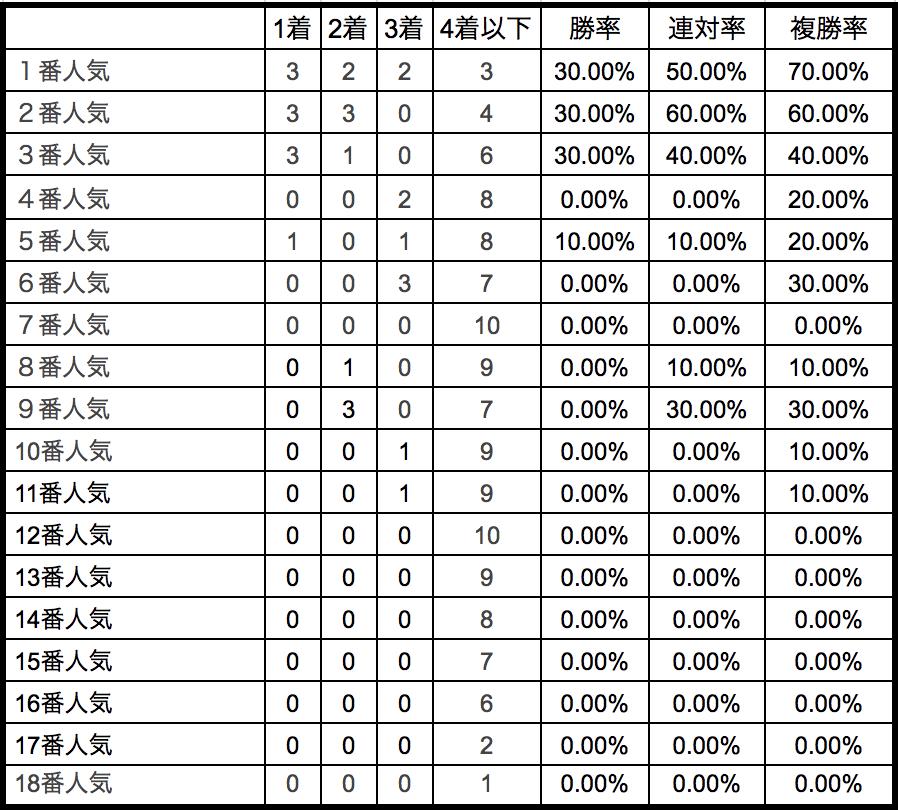 京都新聞杯2018単勝人気別データ