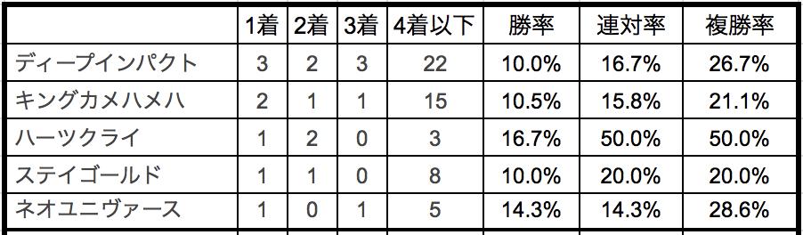 日本ダービー2018種牡馬別データ