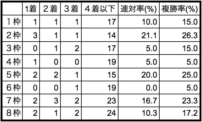 オークス2018枠順別データ