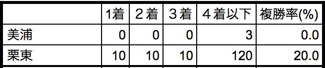 京都新聞杯2018所属別データ