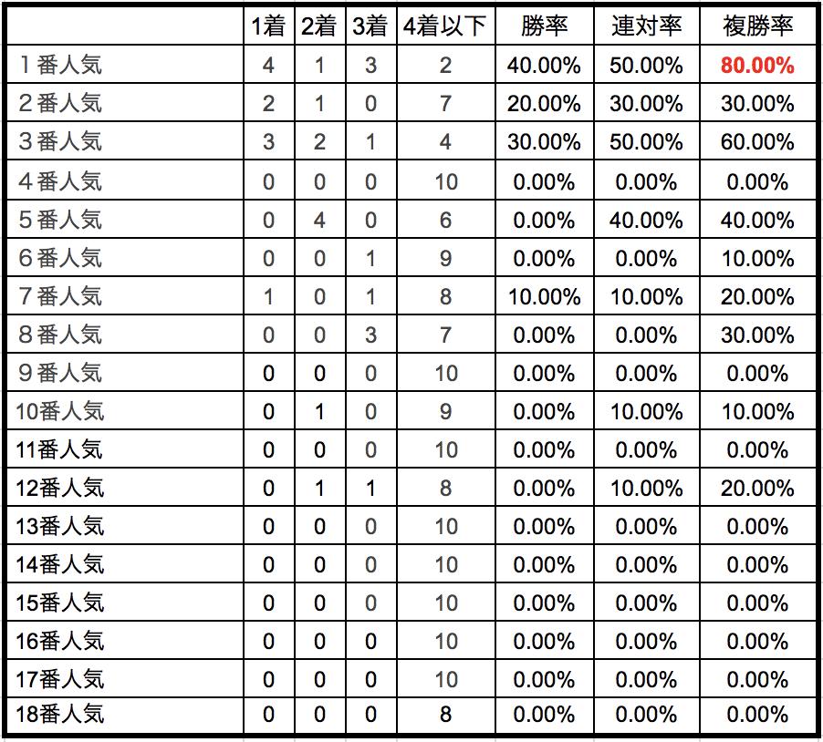 日本ダービー2018単勝人気別データ
