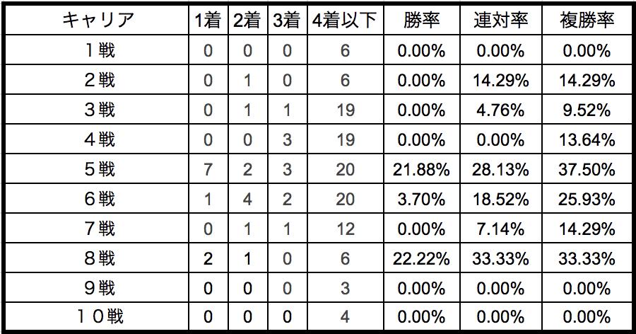 京都新聞杯2018キャリア別データ
