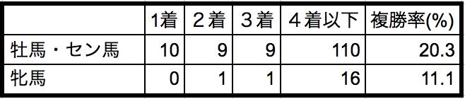 ラジオNIKKEI賞2018性別データ